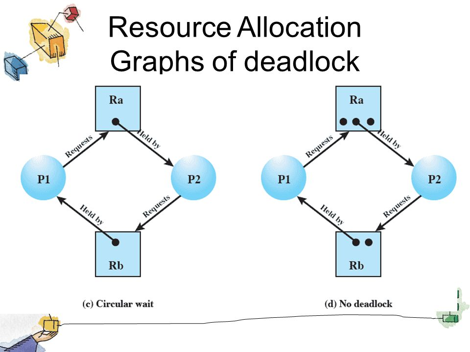 Resource Allocation Graphs of deadlock