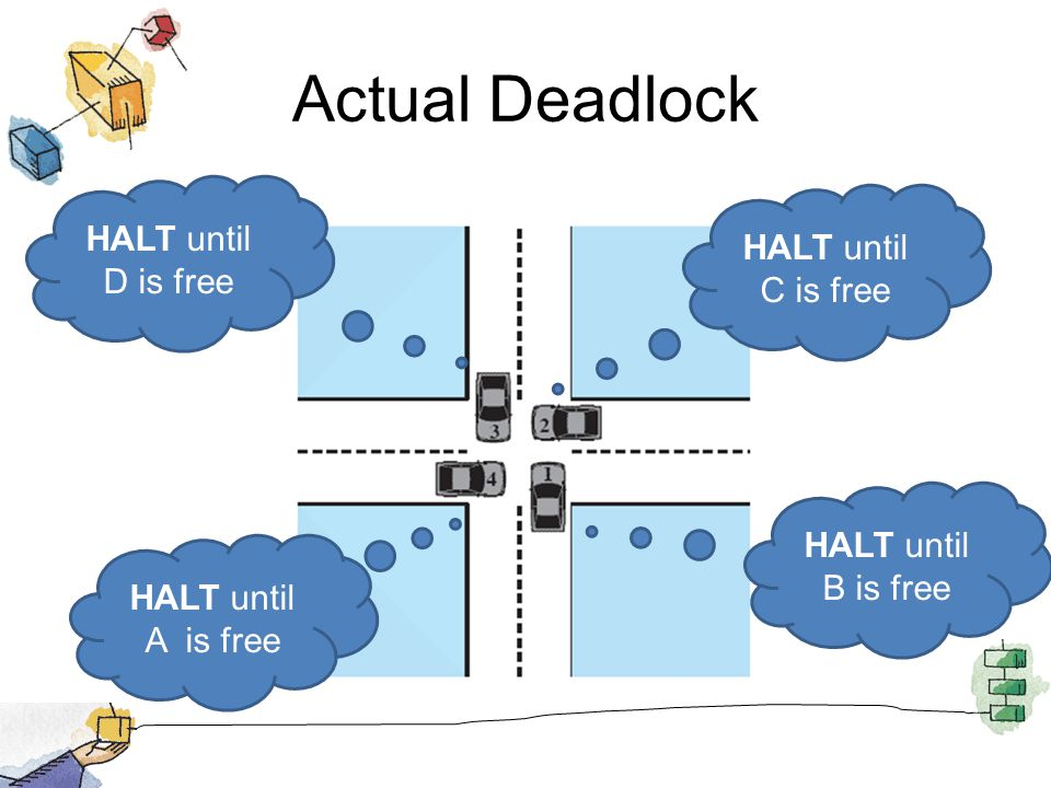Actual Deadlock HALT until B is free HALT until C is free HALT until D is free HALT until A is free