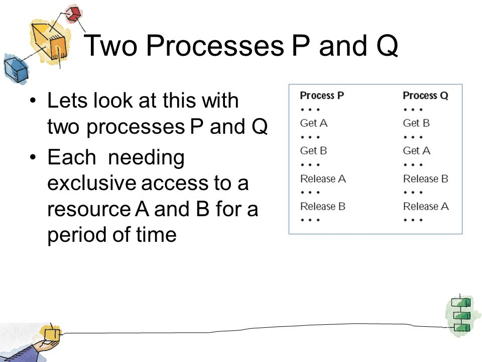 Two Processes P and Q Lets look at this with two processes P and Q Each needing exclusive access to a resource A and B for a period of time