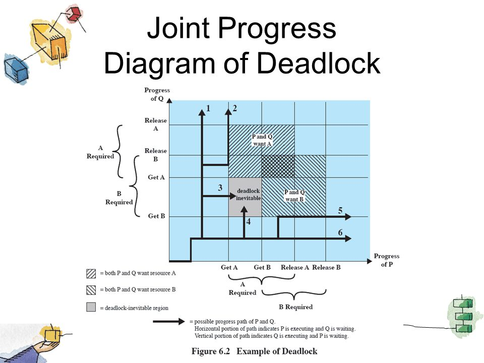 Joint Progress Diagram of Deadlock