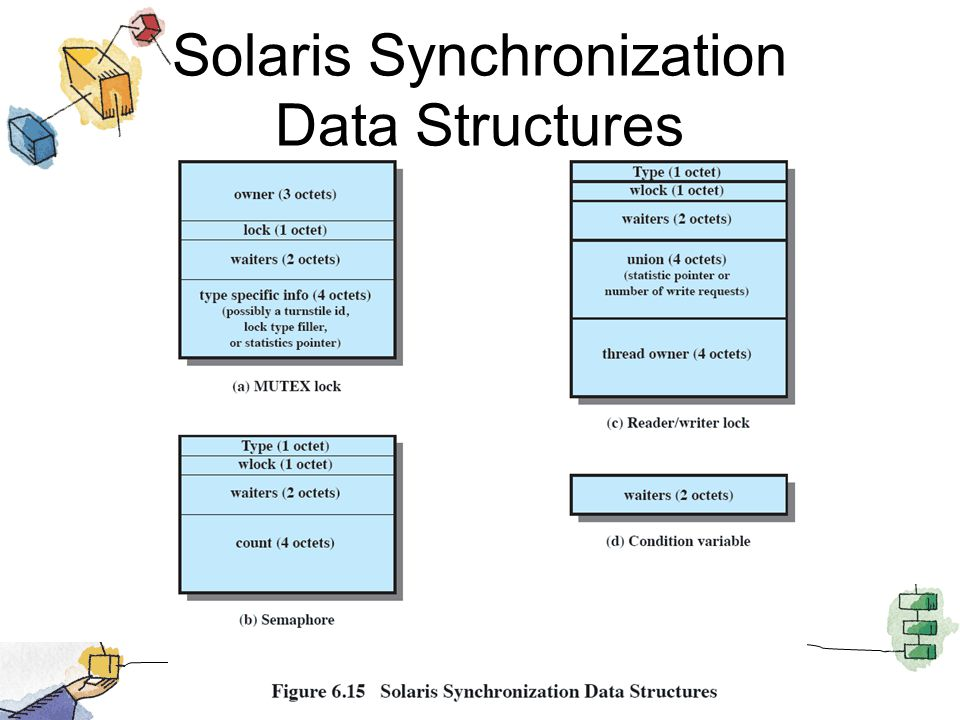 Solaris Synchronization Data Structures