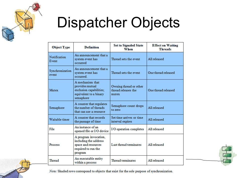 Dispatcher Objects