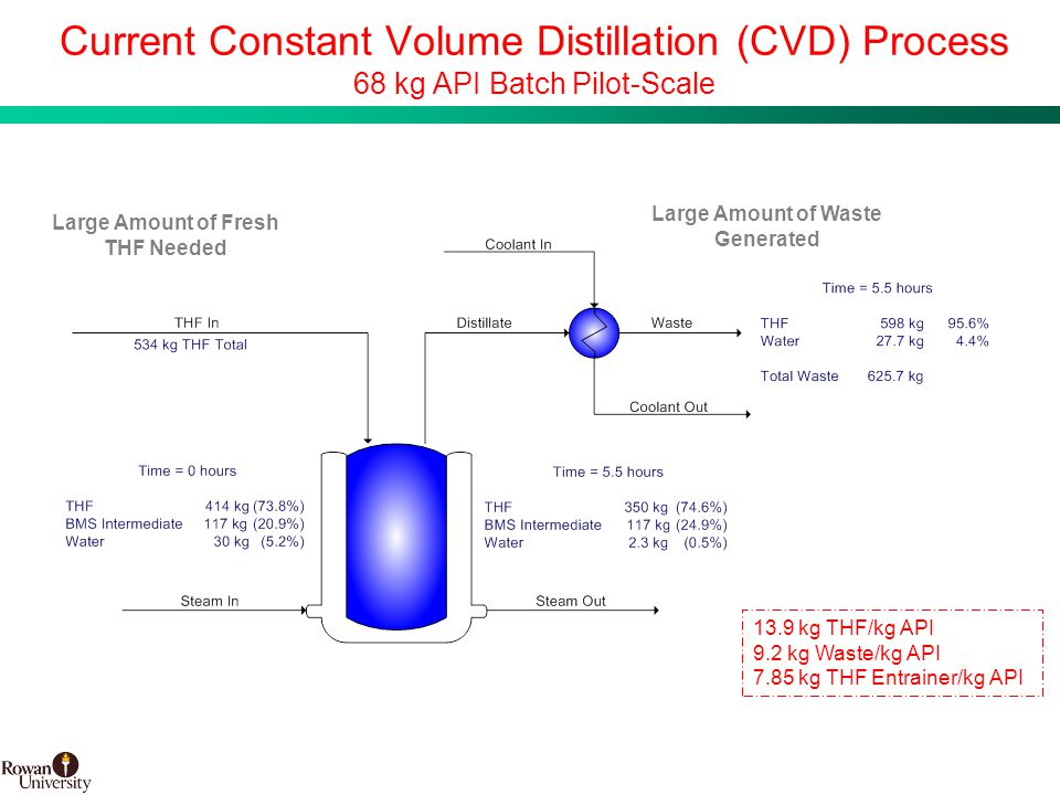 16 BMS Confidential PUBD 13745 Current Constant Volume Distillation (CVD) Process 68 kg API Batch Pilot-Scale Large Amount of Fresh THF Needed Large Amount of Waste Generated 13.9 kg THF/kg API 9.2 kg Waste/kg API 7.85 kg THF Entrainer/kg API