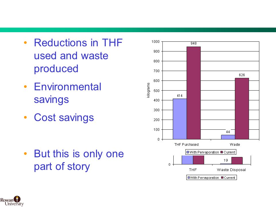 21 BMS Confidential PUBD 13745 Reductions in THF used and waste produced Environmental savings Cost savings But this is only one part of story