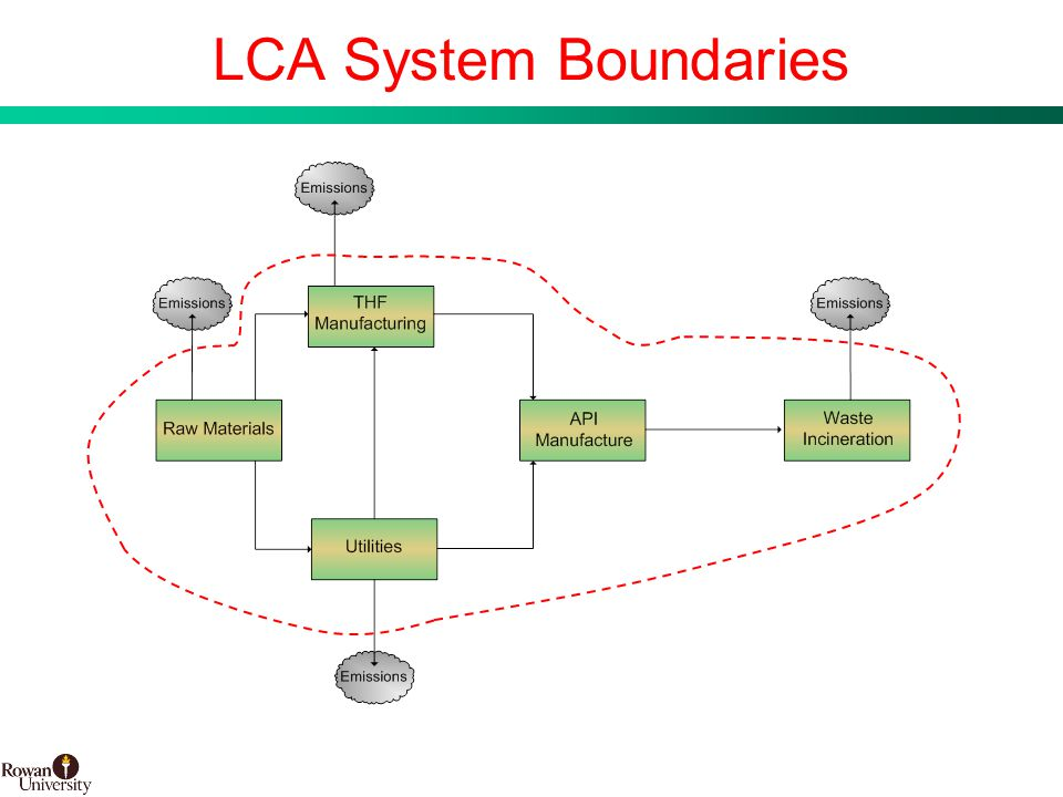 23 BMS Confidential PUBD 13745 LCA System Boundaries