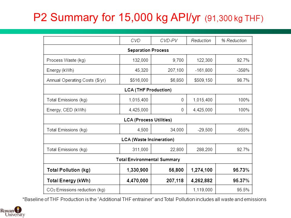 27 BMS Confidential PUBD 13745 P2 Summary for 15,000 kg API/yr (91,300 kg THF) CVDCVD-PVReduction% Reduction Separation Process Process Waste (kg)132,0009,700122,30092.7% Energy (kWh)45,320207,100-161,800-358% Annual Operating Costs ($/yr)$516,000$6,850$509,15098.7% LCA (THF Production) Total Emissions (kg)1,015,4000 100% Energy, CED (kWh)4,425,0000 100% LCA (Process Utilities) Total Emissions (kg)4,50034,000-29,500-655% LCA (Waste Incineration) Total Emissions (kg)311,00022,800288,20092.7% Total Environmental Summary Total Pollution (kg)1,330,90056,8001,274,10095.73% Total Energy (kWh)4,470,000207,1184,262,88295.37% CO 2 Emissions reduction (kg)1,119,00095.5% *Baseline of THF Production is the Additional THF entrainer and Total Pollution includes all waste and emissions