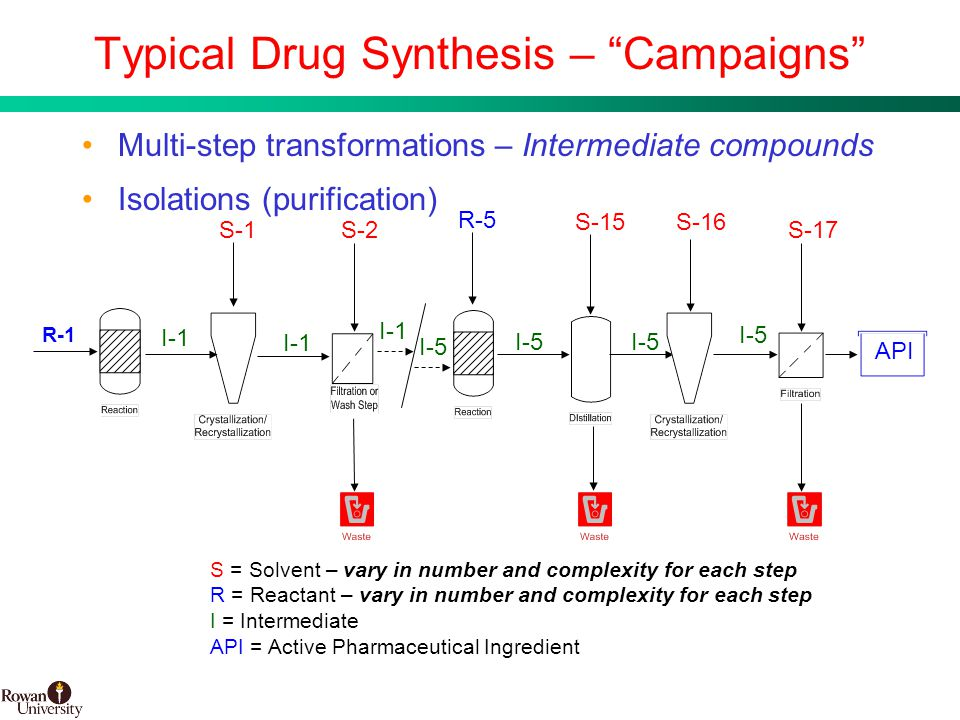 5 BMS Confidential PUBD 13745 Typical Drug Synthesis – Campaigns Multi-step transformations – Intermediate compounds Isolations (purification) R-1 API I-1 I-5 S-16 R-5 S-15 S-2 S-1 S-17 I-5 I-1 I-5 S = Solvent – vary in number and complexity for each step R = Reactant – vary in number and complexity for each step I = Intermediate API = Active Pharmaceutical Ingredient