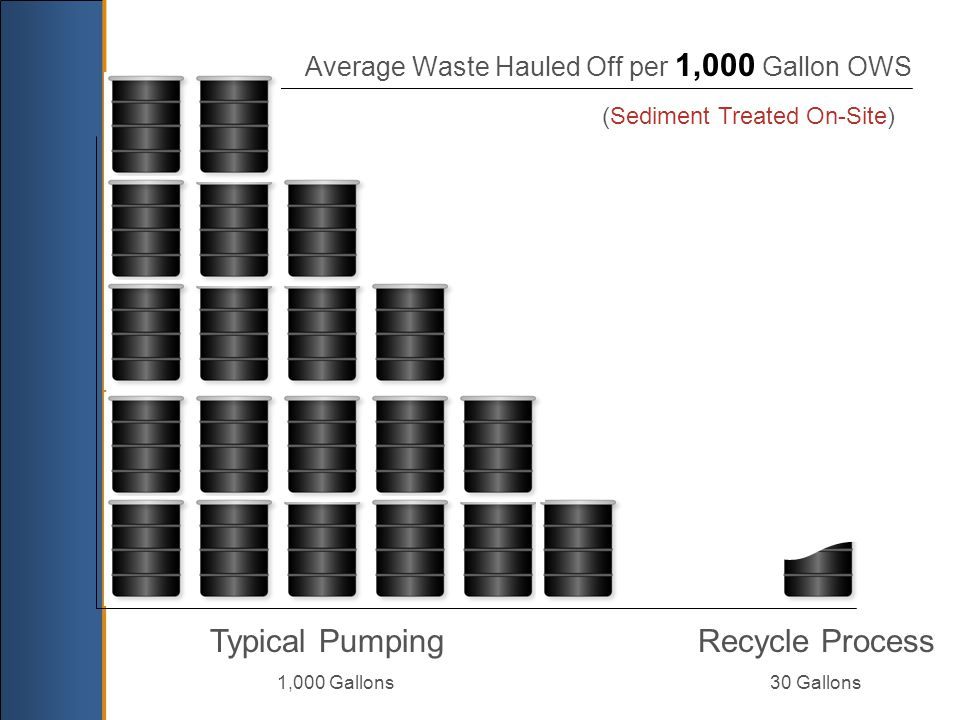 Typical Pumping 1,000 Gallons Recycle Process 30 Gallons (Sediment Treated On-Site) Average Waste Hauled Off per 1,000 Gallon OWS