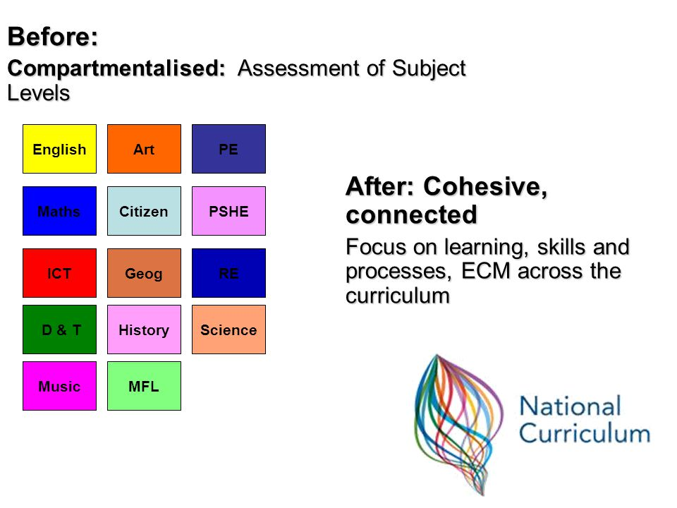 Before: Compartmentalised: Assessment of Subject Levels After: Cohesive, connected Focus on learning, skills and processes, ECM across the curriculum English Maths ICT D & T Music Art Citizen Geog History MFL PE PSHE RE Science
