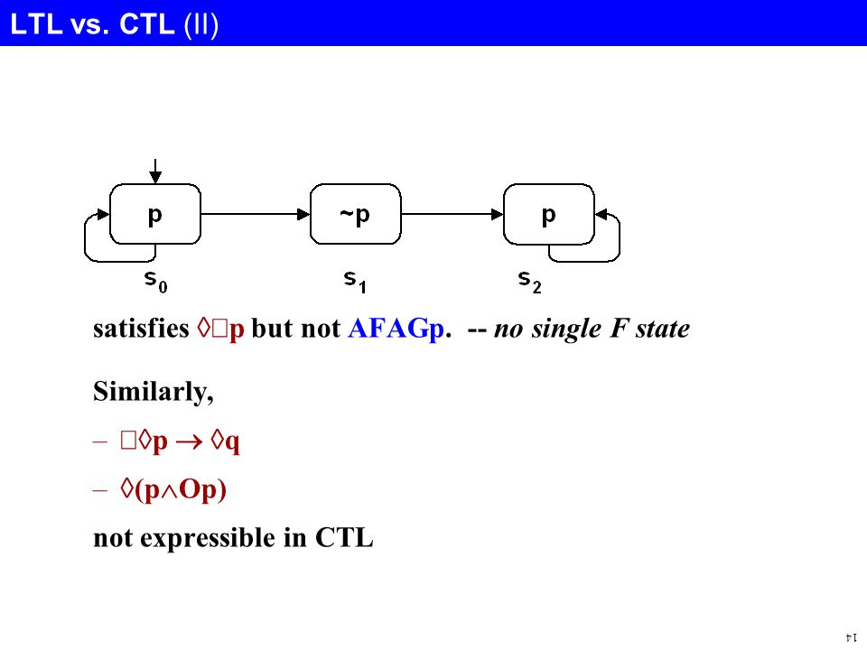14 LTL vs. CTL (II) satisfies  p but not AFAGp.