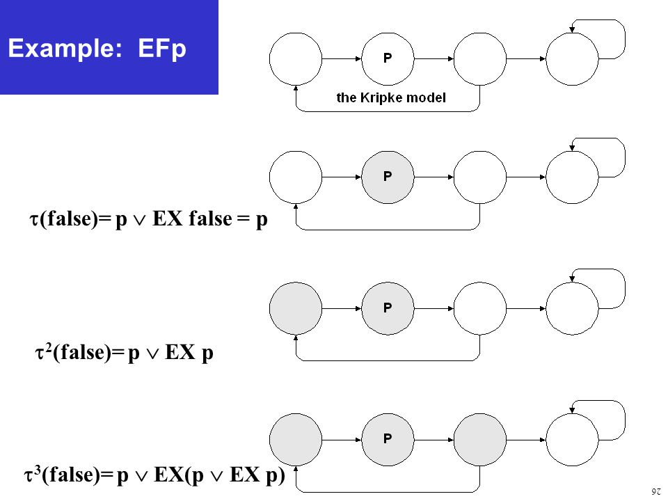 26 Example: EFp  (false)= p  EX false = p  2 (false)= p  EX p  3 (false)= p  EX(p  EX p)