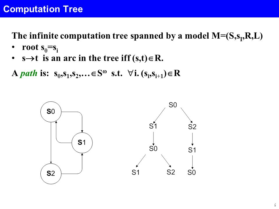 5 Computation Tree The infinite computation tree spanned by a model M=(S,s I,R,L) root s 0 =s i s  t is an arc in the tree iff (s,t)  R.