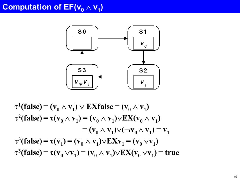 50 Computation of EF(v 0  v 1 )  1 (false) = (v 0  v 1 )  EXfalse = (v 0  v 1 )  2 (false) =  (v 0  v 1 ) = (v 0  v 1 )  EX(v 0  v 1 ) = (v 0  v 1 )  (  v 0  v 1 ) = v 1  3 (false) =  (v 1 ) = (v 0  v 1 )  EXv 1 = (v 0  v 1 )  3 (false) =  (v 0  v 1 ) = (v 0  v 1 )  EX(v 0  v 1 ) = true