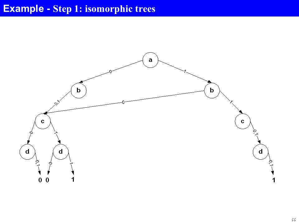 55 Example - Step 1: isomorphic trees