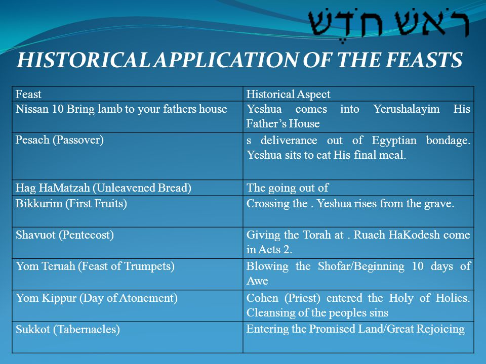 HISTORICAL APPLICATION OF THE FEASTS FeastHistorical Aspect Nissan 10 Bring lamb to your fathers houseYeshua comes into Yerushalayim His Father's House Pesach (Passover)s deliverance out of Egyptian bondage.