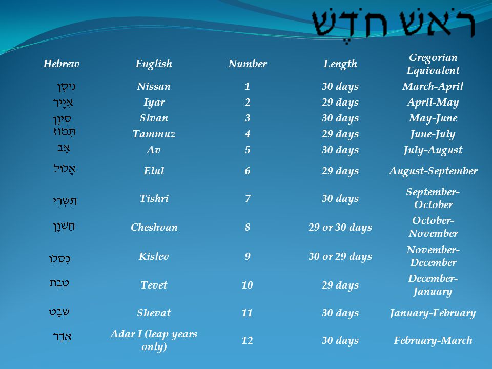 HebrewEnglishNumberLength Gregorian Equivalent Nissan130 daysMarch-April Iyar229 daysApril-May Sivan330 daysMay-June Tammuz429 daysJune-July Av530 daysJuly-August Elul629 daysAugust-September Tishri730 days September- October Cheshvan829 or 30 days October- November Kislev930 or 29 days November- December Tevet1029 days December- January Shevat1130 daysJanuary-February Adar I (leap years only) 1230 daysFebruary-March