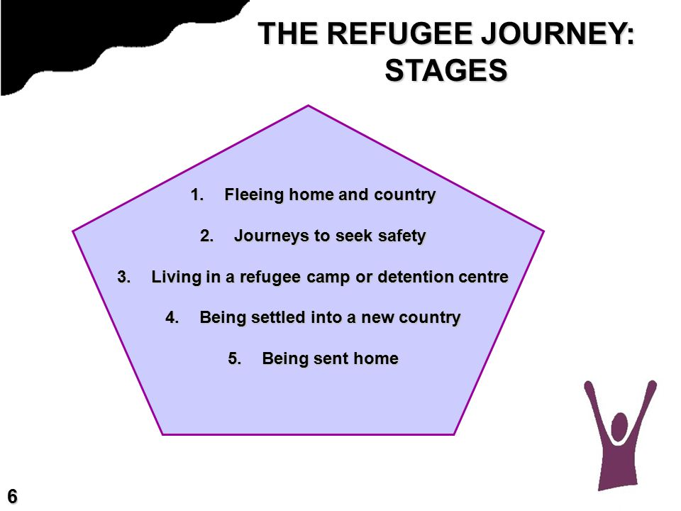 THE REFUGEE JOURNEY: STAGES 1.Fleeing home and country 2.Journeys to seek safety 3.Living in a refugee camp or detention centre 4.Being settled into a new country 5.Being sent home 6