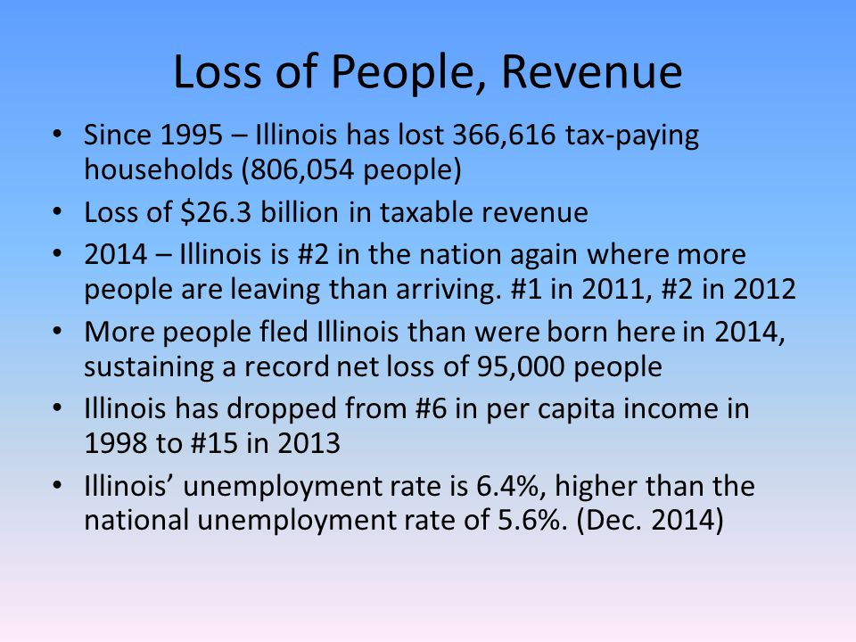 Loss of People, Revenue Since 1995 – Illinois has lost 366,616 tax-paying households (806,054 people) Loss of $26.3 billion in taxable revenue 2014 – Illinois is #2 in the nation again where more people are leaving than arriving.