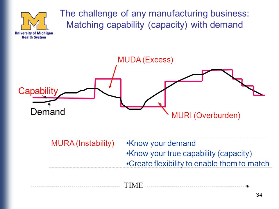 34 The challenge of any manufacturing business: Matching capability (capacity) with demand MUDA (Excess) Know your demand Know your true capability (capacity) Create flexibility to enable them to match Demand Capability MURI (Overburden) MURA (Instability) TIME