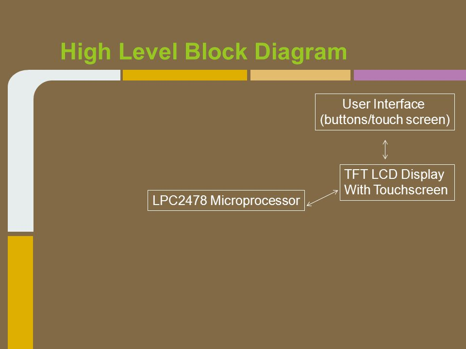 High Level Block Diagram LPC2478 Microprocessor TFT LCD Display With Touchscreen User Interface (buttons/touch screen)