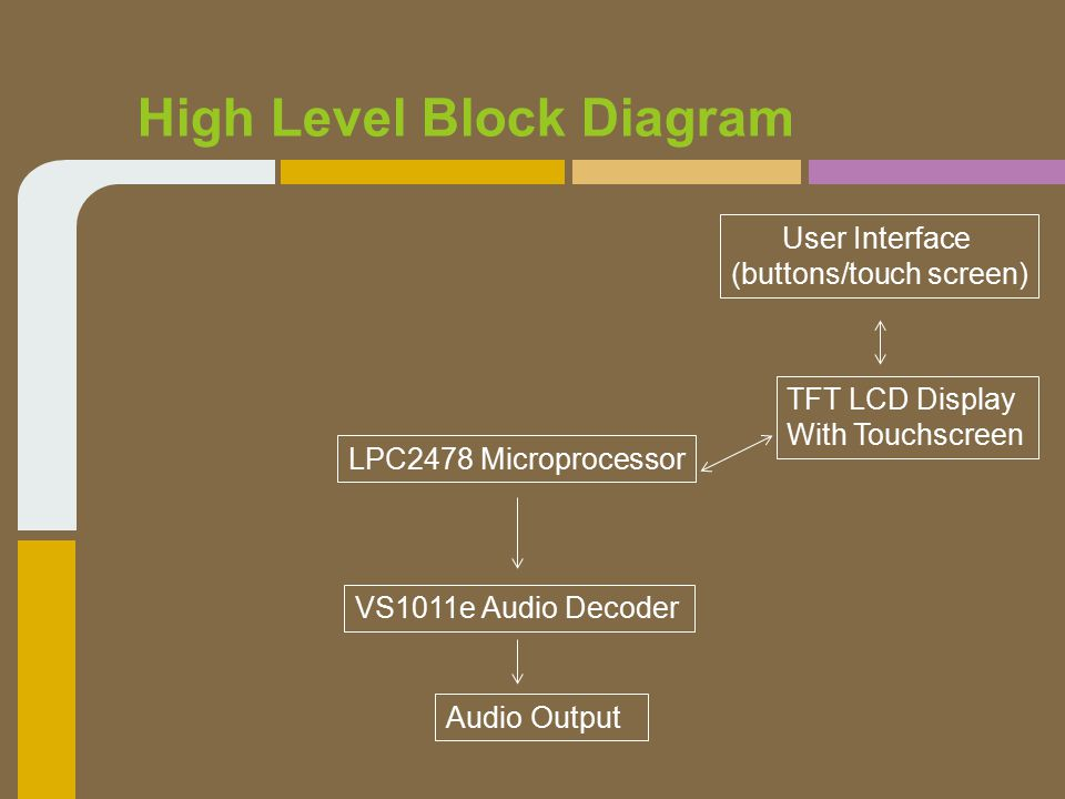 High Level Block Diagram LPC2478 Microprocessor TFT LCD Display With Touchscreen User Interface (buttons/touch screen) Audio Output VS1011e Audio Decoder