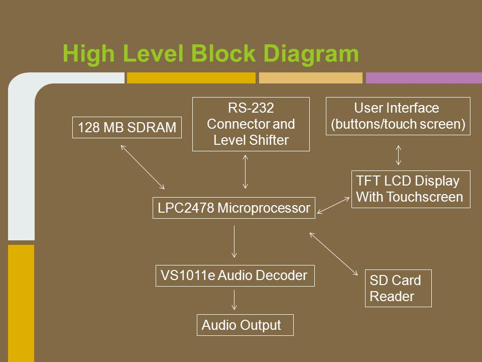 High Level Block Diagram LPC2478 Microprocessor TFT LCD Display With Touchscreen User Interface (buttons/touch screen) Audio Output VS1011e Audio Decoder 128 MB SDRAM SD Card Reader RS-232 Connector and Level Shifter
