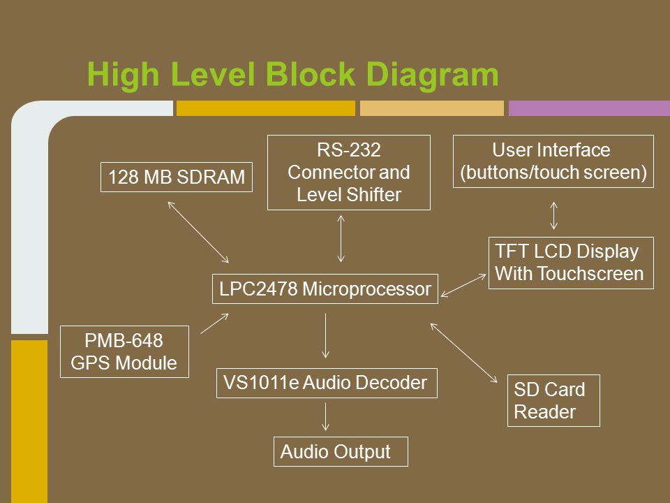 High Level Block Diagram LPC2478 Microprocessor PMB-648 GPS Module TFT LCD Display With Touchscreen User Interface (buttons/touch screen) Audio Output VS1011e Audio Decoder 128 MB SDRAM SD Card Reader RS-232 Connector and Level Shifter