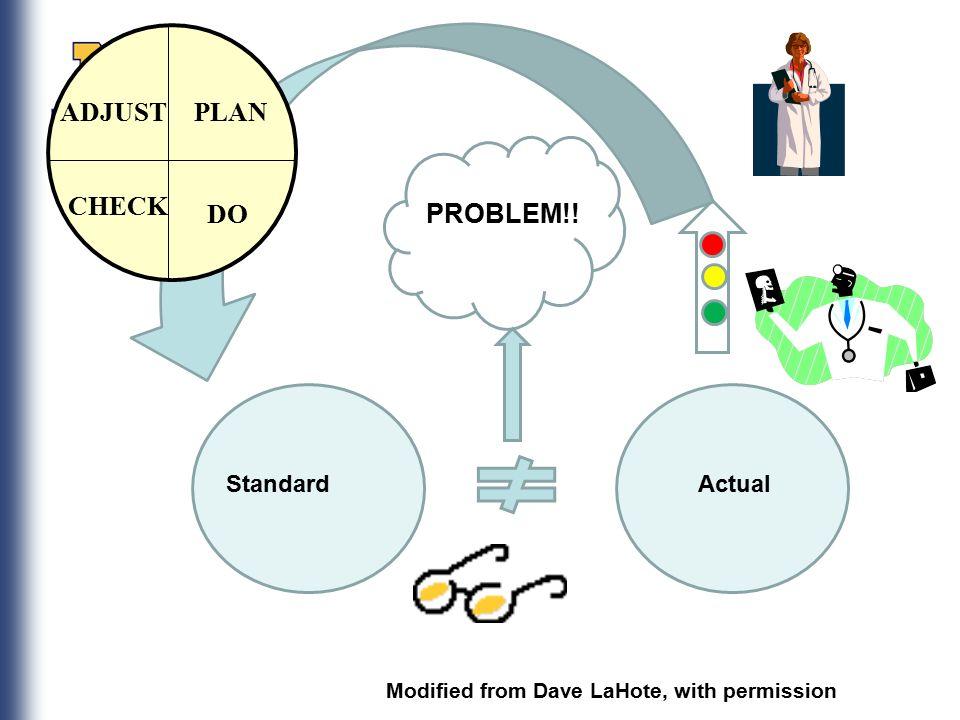 1 What is the problem???? Jack Billi, M D  sitemaker umich