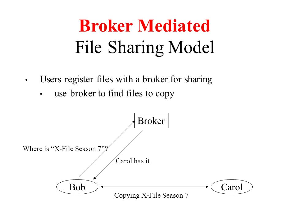Broker Mediated File Sharing Model Users register files with a broker for sharing use broker to find files to copy Broker BobCarol Where is X-File Season 7 .