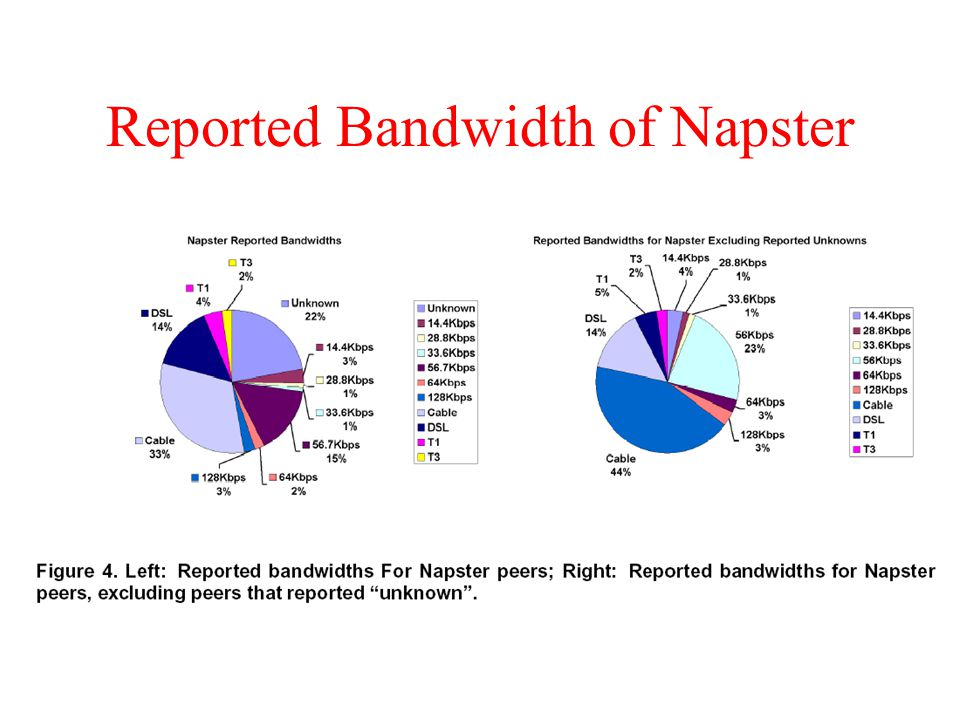 Reported Bandwidth of Napster