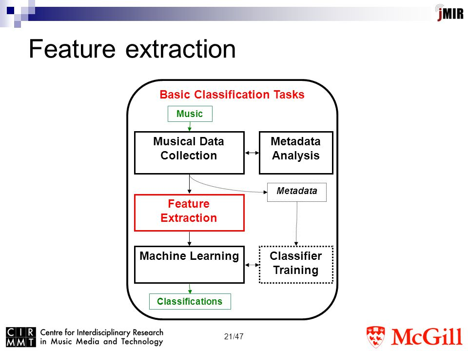 21/47 Feature extraction Musical Data Collection Basic Classification Tasks Feature Extraction Machine Learning Metadata Metadata Analysis Classifications Music Classifier Training