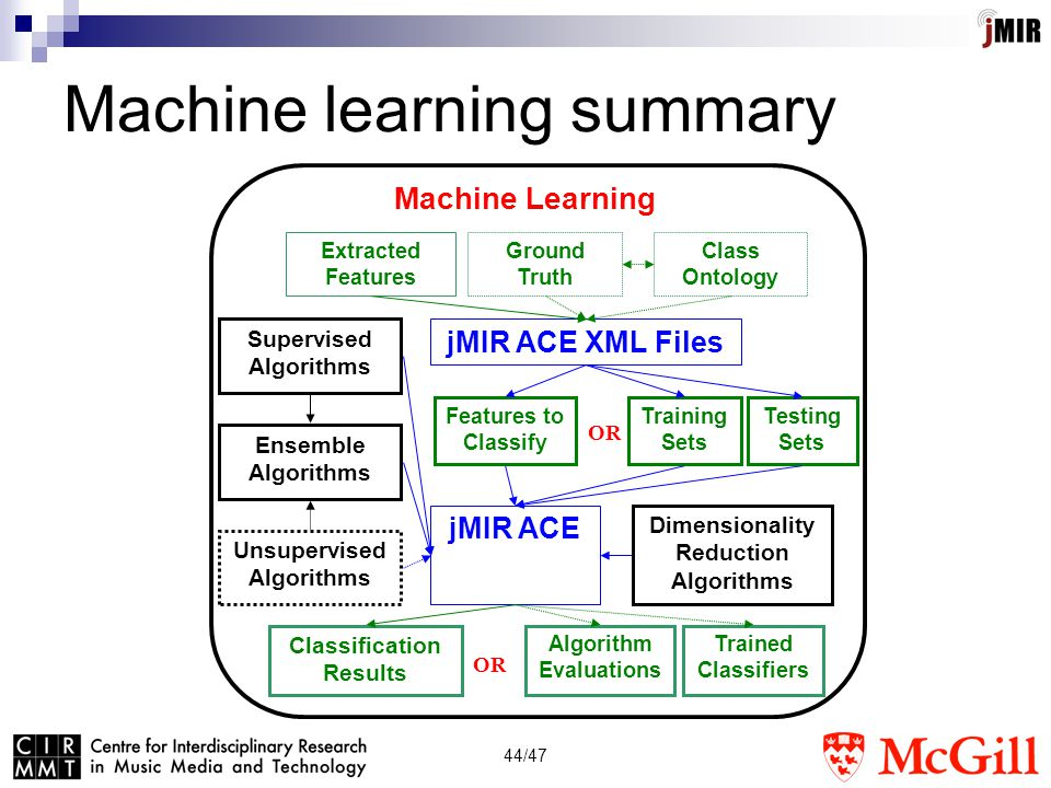 44/47 Machine learning summary Supervised Algorithms Machine Learning Extracted Features Ground Truth Classification Results Unsupervised Algorithms Ensemble Algorithms jMIR ACE Dimensionality Reduction Algorithms jMIR ACE XML Files Class Ontology Algorithm Evaluations Training Sets Testing Sets Features to Classify OR Trained Classifiers OR