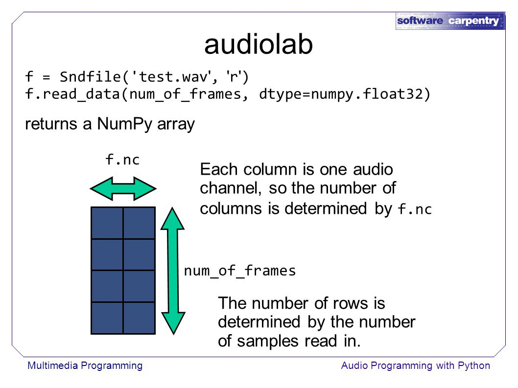 Audio Programming With Python Copyright © Software Carpentry 2011