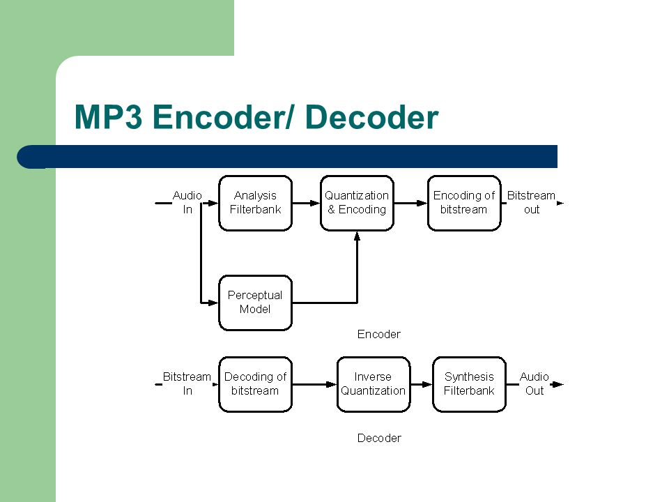 MP3 Encoder/ Decoder