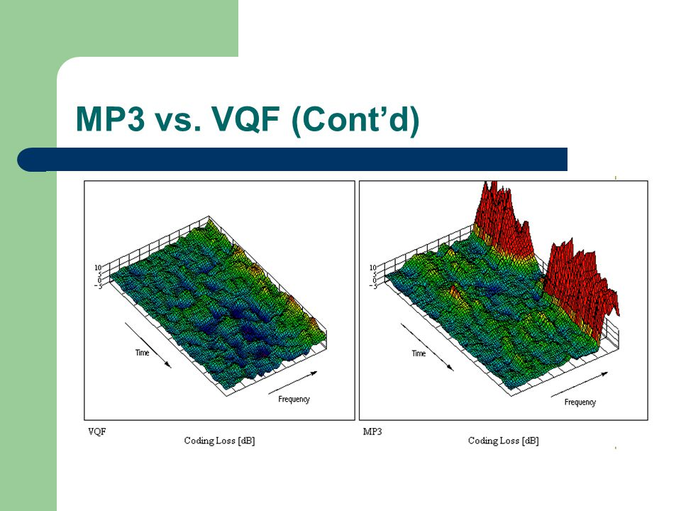 MP3 vs. VQF (Cont'd)