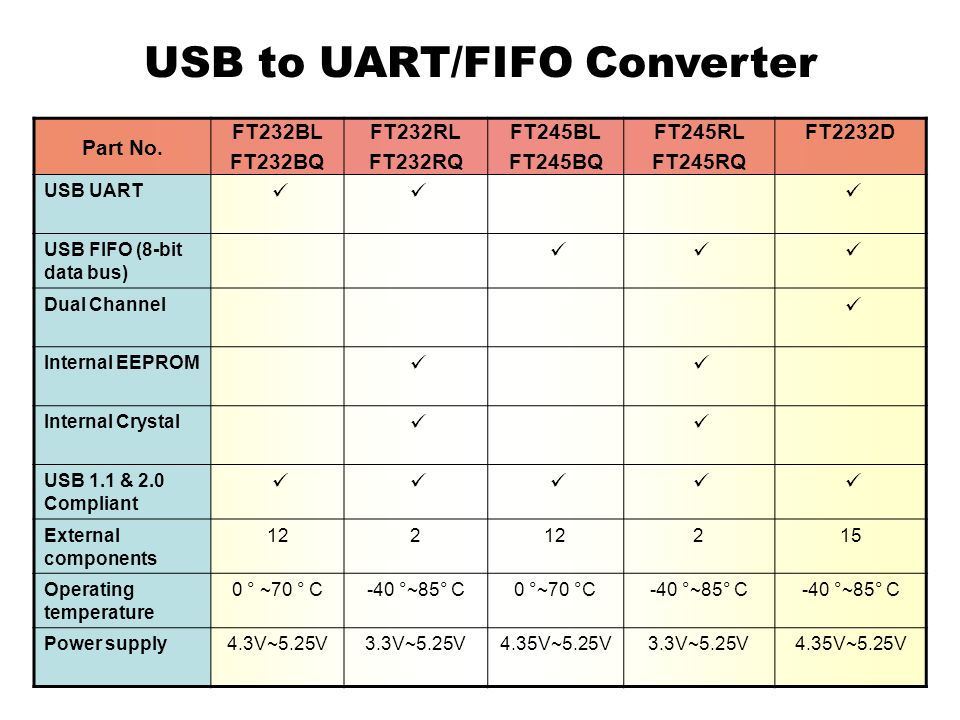 USB to UART/FIFO Converter Part No.