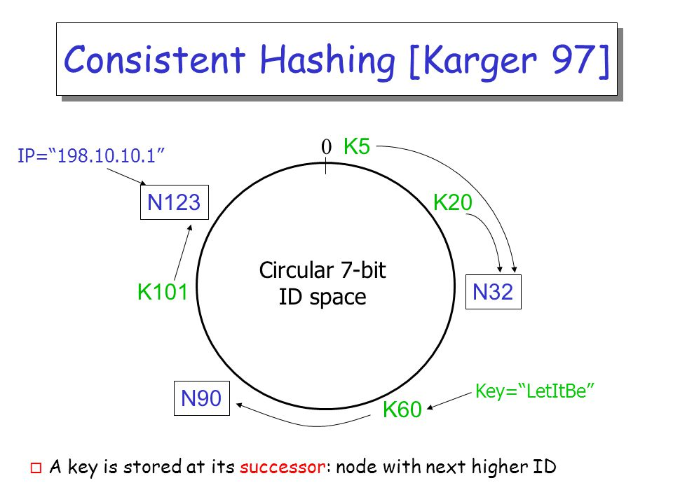 Consistent Hashing [Karger 97] o A key is stored at its successor: node with next higher ID N32 N90 N123 K20 K5 Circular 7-bit ID space 0 IP= 198.10.10.1 K101 K60 Key= LetItBe