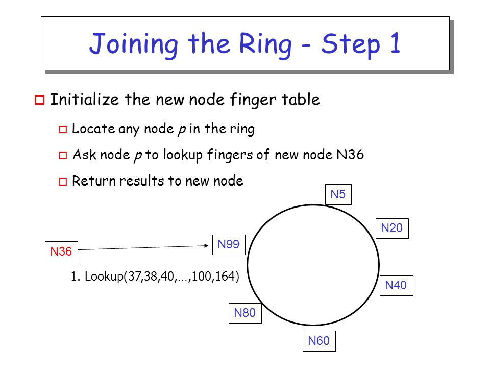 Joining the Ring - Step 1 o Initialize the new node finger table o Locate any node p in the ring o Ask node p to lookup fingers of new node N36 o Return results to new node N36 1.