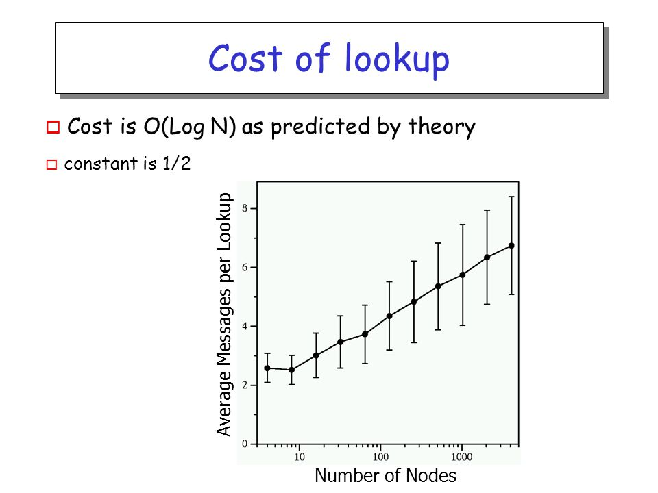 Cost of lookup o Cost is O(Log N) as predicted by theory o constant is 1/2 Number of Nodes Average Messages per Lookup