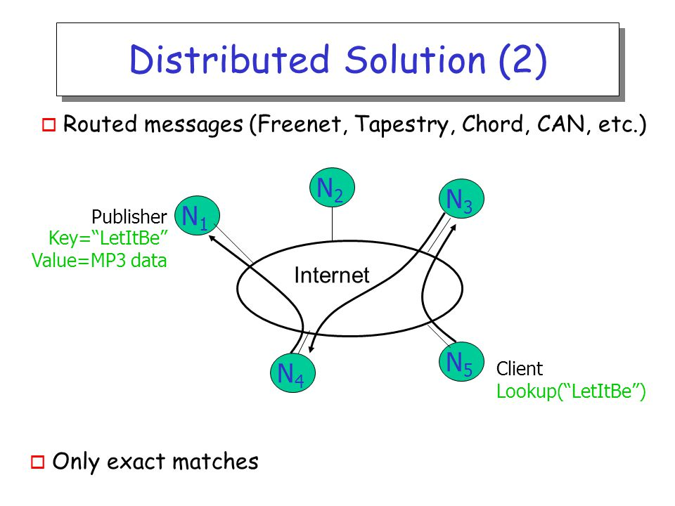 Distributed Solution (2) o Routed messages (Freenet, Tapestry, Chord, CAN, etc.) Internet Publisher Key= LetItBe Value=MP3 data Lookup( LetItBe ) N1N1 N2N2 N3N3 N5N5 N4N4 Client o Only exact matches