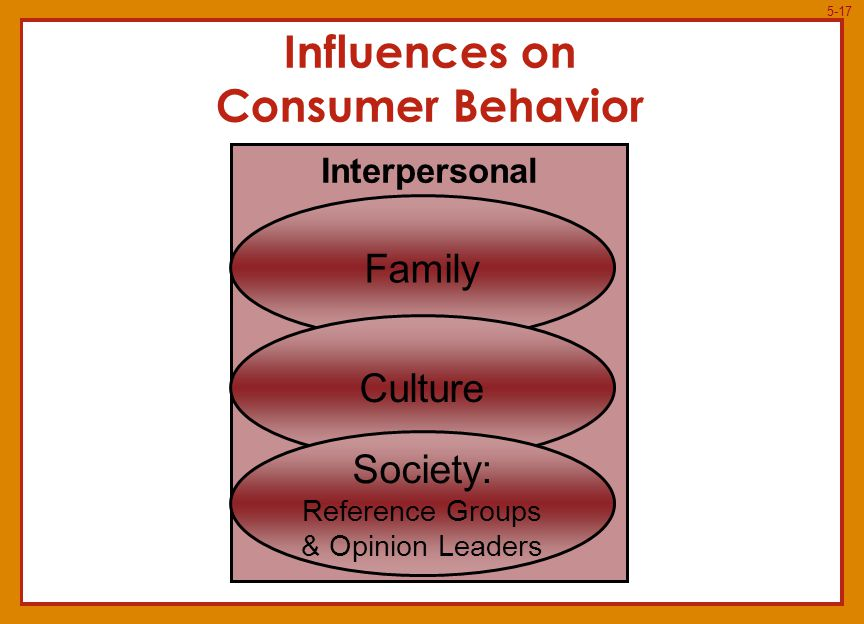 5-17 Influences on Consumer Behavior Interpersonal Family Culture Society: Reference Groups & Opinion Leaders