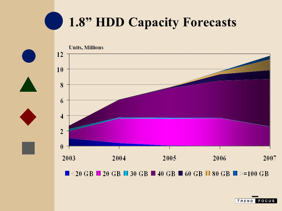 1.8 HDD Capacity Forecasts Units, Millions