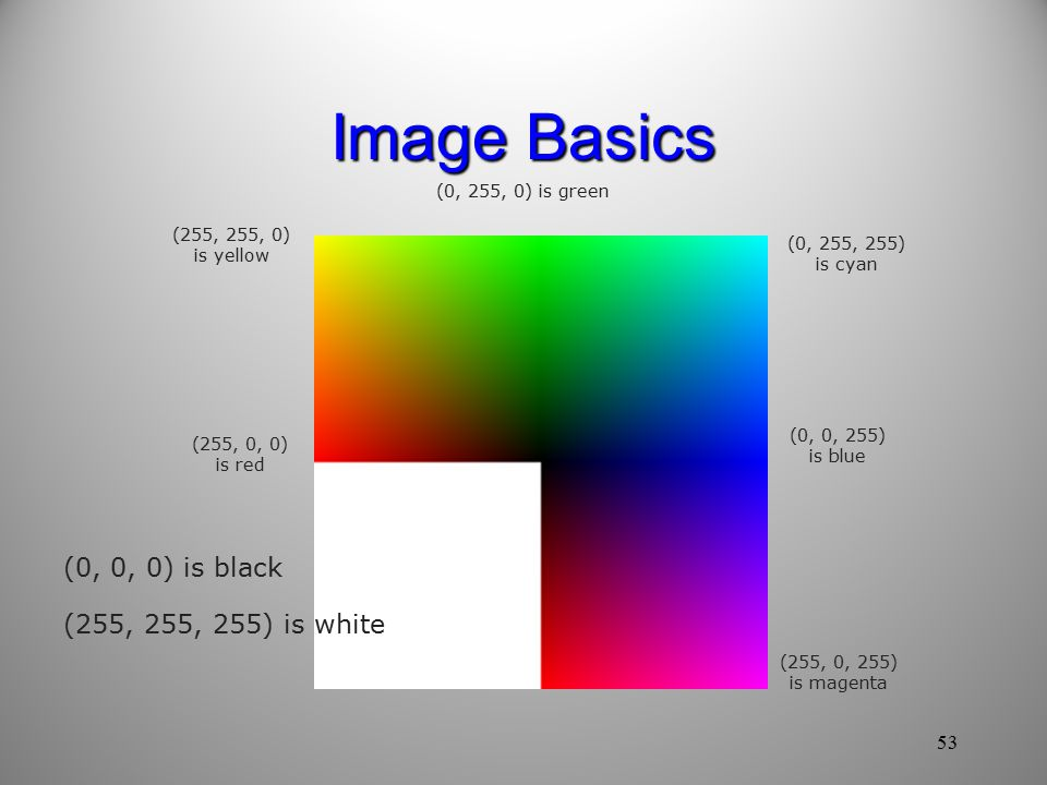 Image Basics (0, 0, 0) is black (255, 255, 255) is white (255, 0, 0) is red (0, 255, 0) is green (0, 0, 255) is blue (0, 255, 255) is cyan (255, 0, 255) is magenta (255, 255, 0) is yellow 53