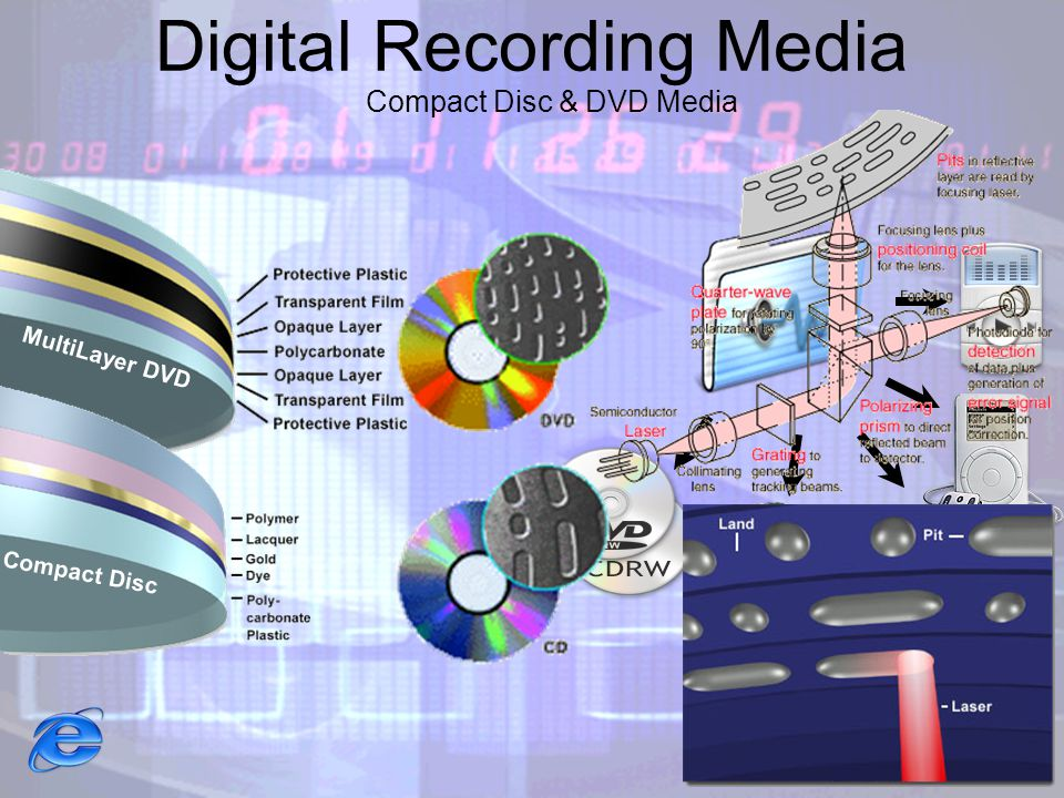 Digital Recording Media Compact Disc & DVD Media MultiLayer DVD Compact Disc