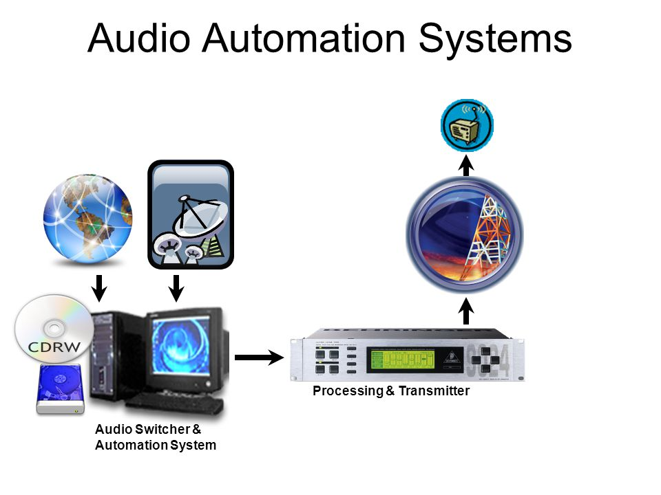Audio Automation Systems Processing & Transmitter Audio Switcher & Automation System
