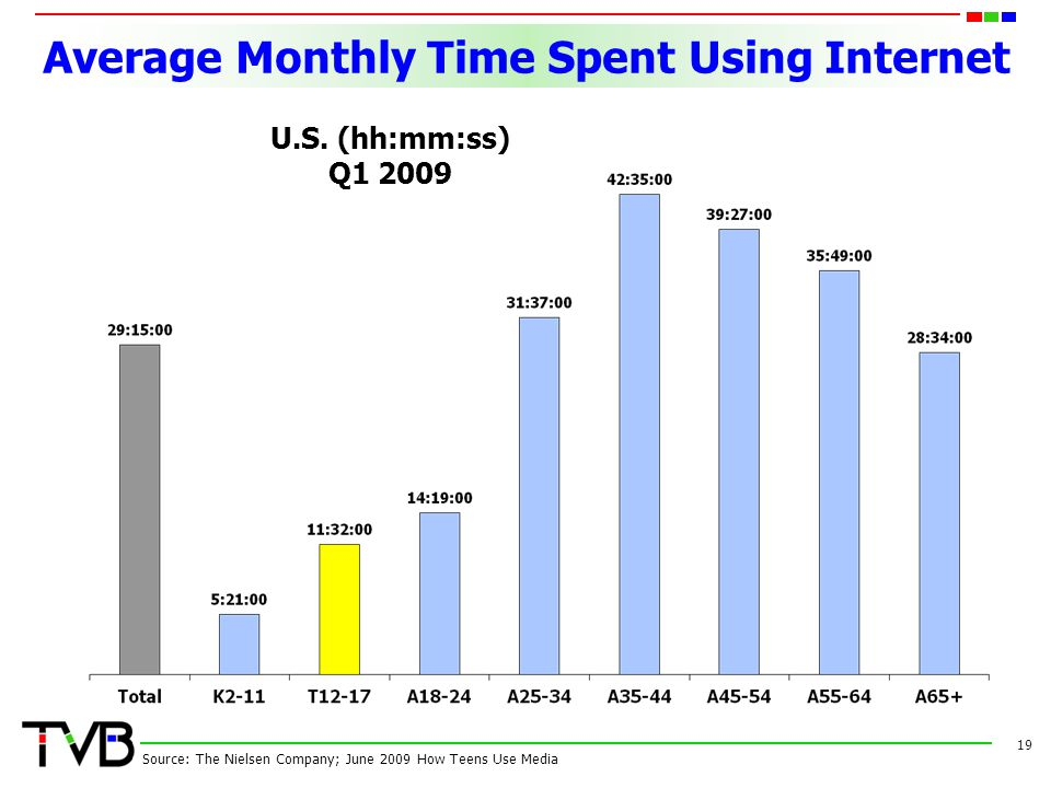 Average Monthly Time Spent Using Internet 19 Source: The Nielsen Company; June 2009 How Teens Use Media U.S.