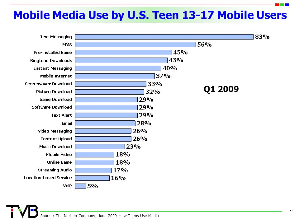 Mobile Media Use by U.S.