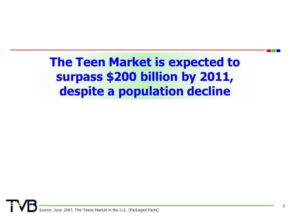 The Teen Market is expected to surpass $200 billion by 2011, despite a population decline 5 Source: June 2007, The Teens Market in the U.S.