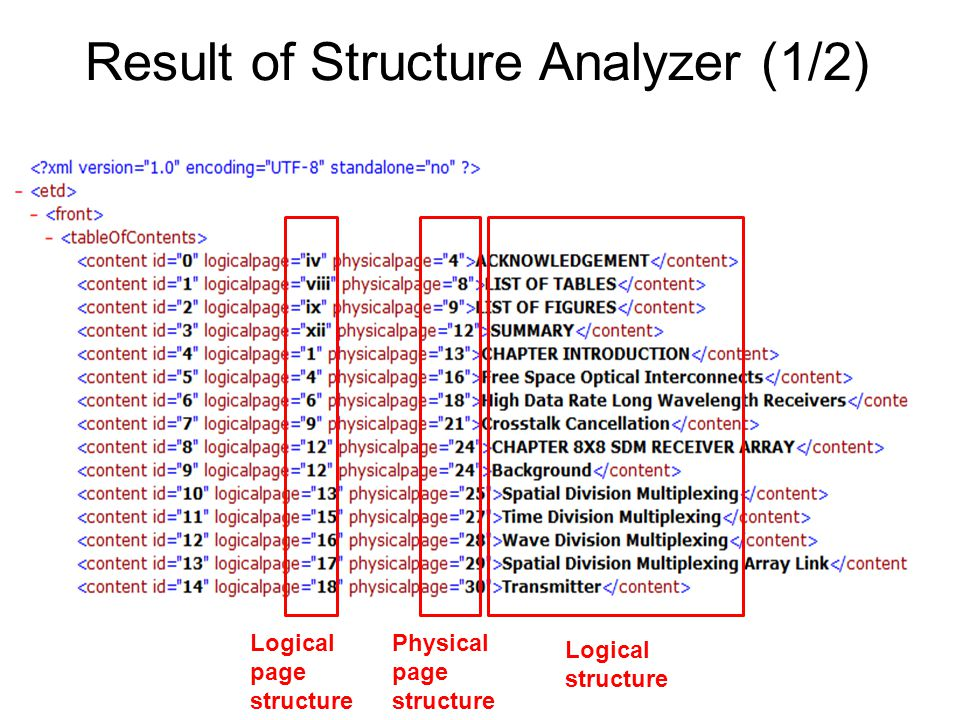 Result of Structure Analyzer (1/2) Logical page structure Physical page structure Logical structure