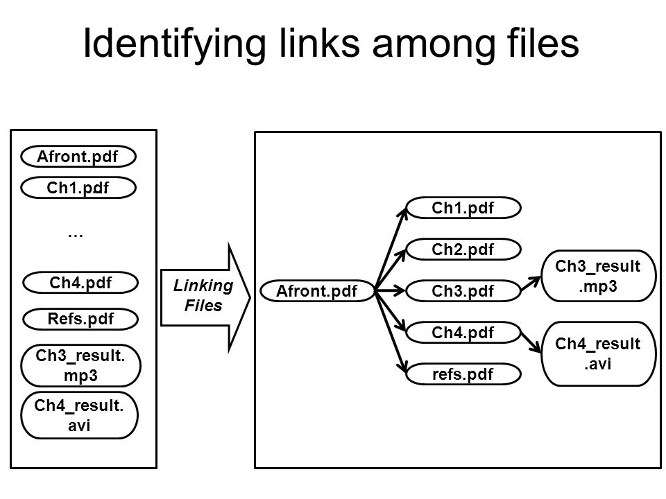Identifying links among files … Afront.pdf Ch1.pdf Ch4_result.